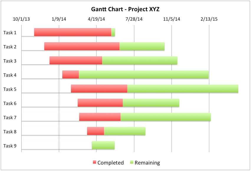 The following Gantt Chart template was created with Microsoft Excel ...